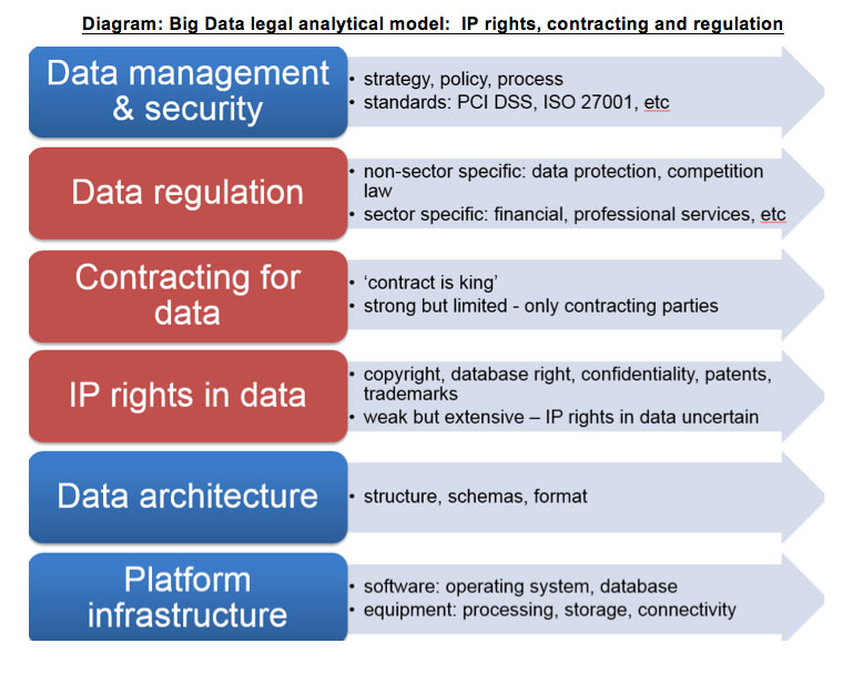 big data legal analytical model