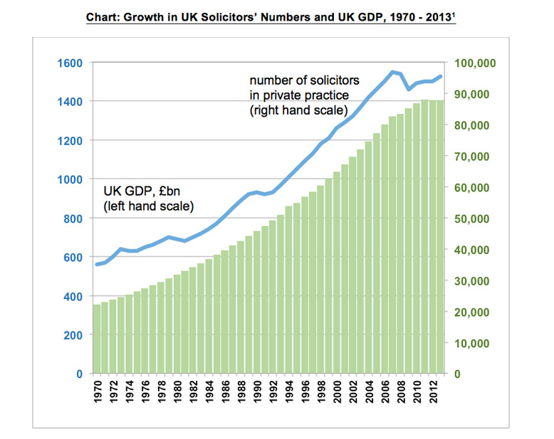 growth in uk solicitors numbers