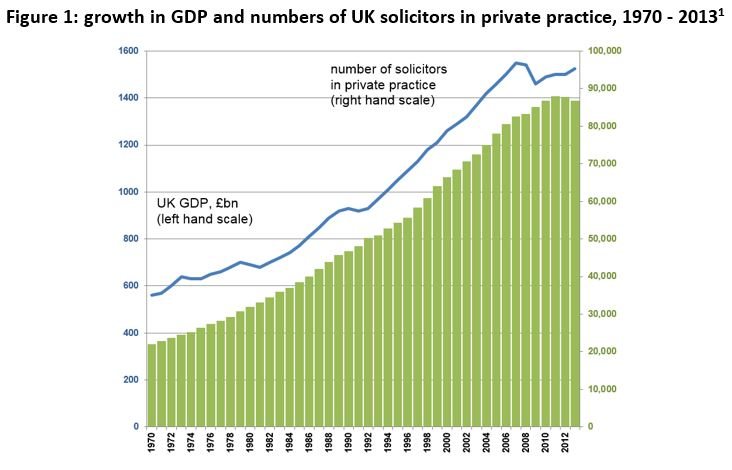 growth in GDP and numbers of uk solicitors in private practice 1970-2013