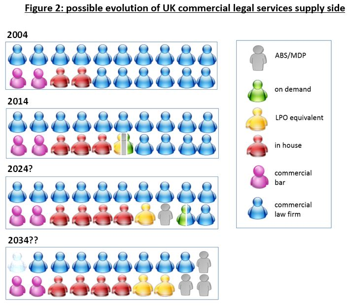 possible evolution of UK commercial legal services supply side